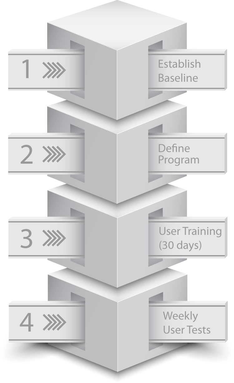 methodology for employee security awareness training
